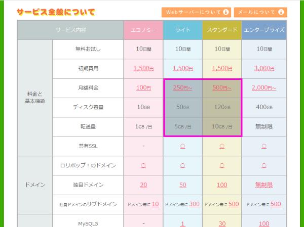 レンタルサーバーのプランごとの料金比較表