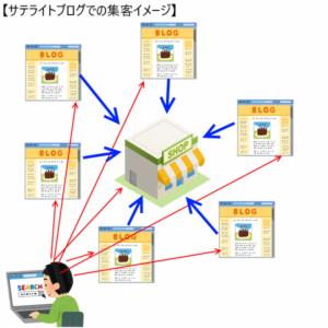 サテライトブログ集客のイメージ図