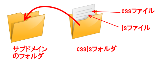 ファイルひとつひとつを入れるのではなく、2つのファイルが入った「cssjs」というフォルダ1つを入れるだけでOK!です。