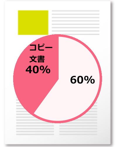 コピペ率40%の記事の円グラフ